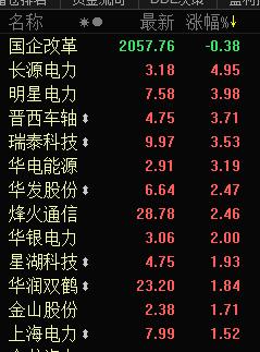 快讯:国企改革股早盘表现活跃 长源电力涨近5%