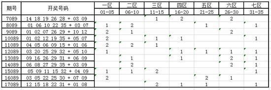 独家-大乐透第18089期历史同期号码走势分析