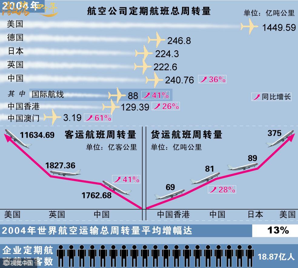 图表:我国民航运输周转量居世界第三    图片来源:视觉中国
