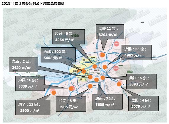 7月西安土地市场运行分析报告