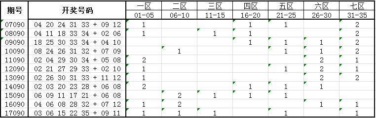 独家-大乐透第18090期历史同期号码走势分析
