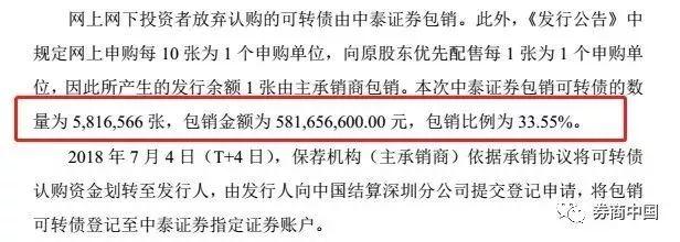 可转债弃购成常态券商变接盘侠 有券商浮亏4000万