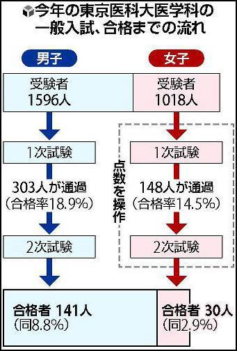 2018年招生考试情况(读卖新闻 图)