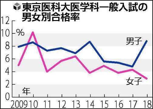 东京医大男女生历年第一轮考试的合格率(读卖新闻 图)