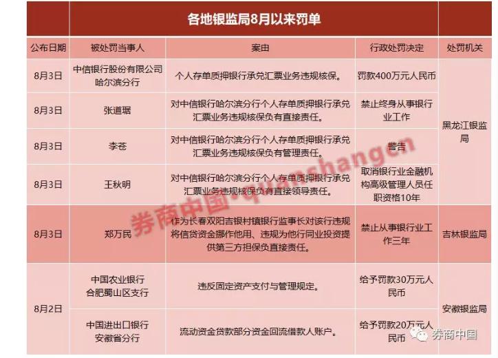 黑龙江银监局1天连发16张罚 中信银行被处400万罚款
