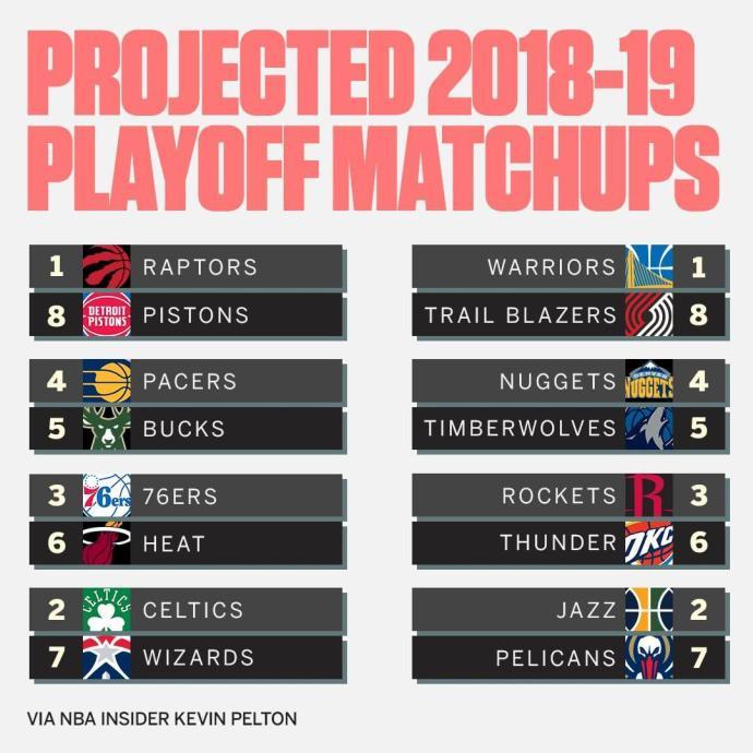 新赛季火箭被专家看衰 仅仅53胜排名西部第三?
