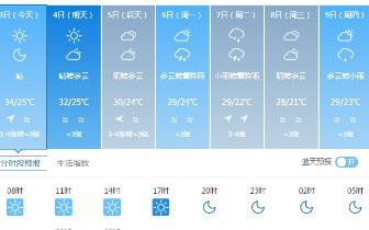 秦皇岛 秦皇岛:气温持续偏高 6-8日或迎雷雨天气
