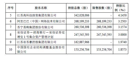 阿里苏宁抄底A股 他们花了69亿买的哪只股票?