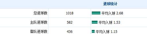 英超盘路统计:受半一盘主队胜率仅20%