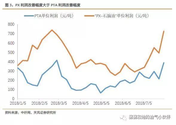 天风证券:聚酯产业链行情火爆 PX强势是关键