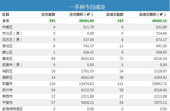 【每日成交】8月6日青岛新房成交433套