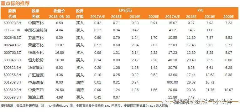 天风证券:聚酯产业链行情火爆PX强势是关键