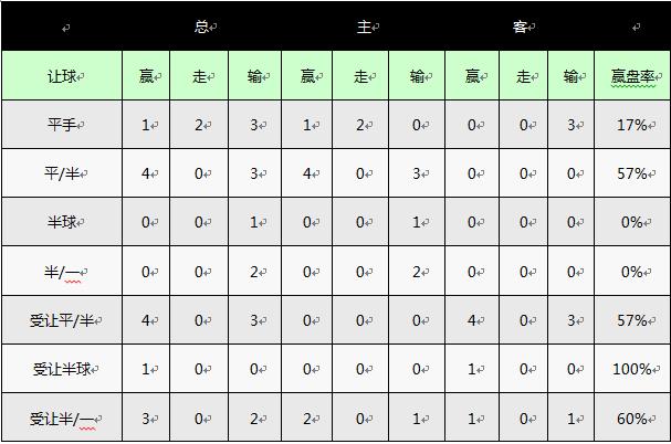英超前瞻:沃特福德新赛季为保级而战 看好小球