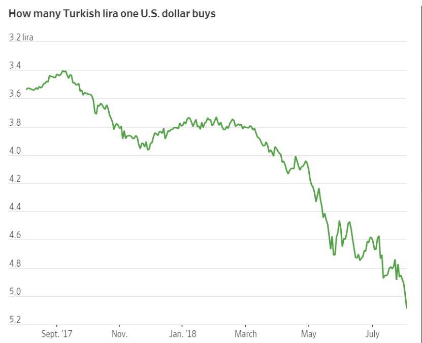 汇率年跌44%通胀近16%能救土耳其的只有人民币?