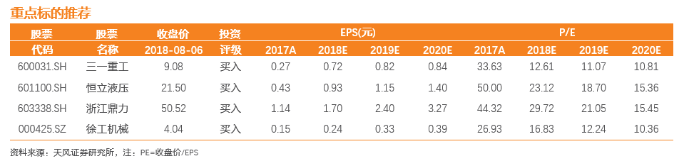 天风证券:7月挖机销量同比增加45% 继续推荐龙头