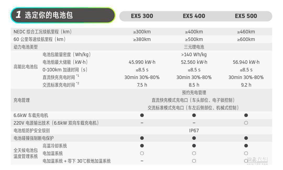 即将交付/三种续航 威马EX5详细配置信息