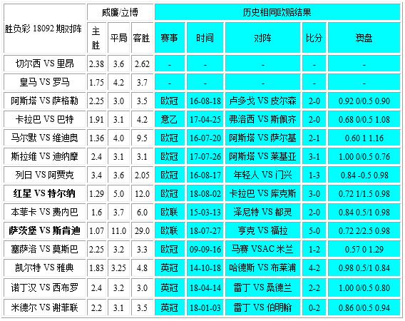 独家-胜负彩18092相同赔率:列日诺丁汉难赢球