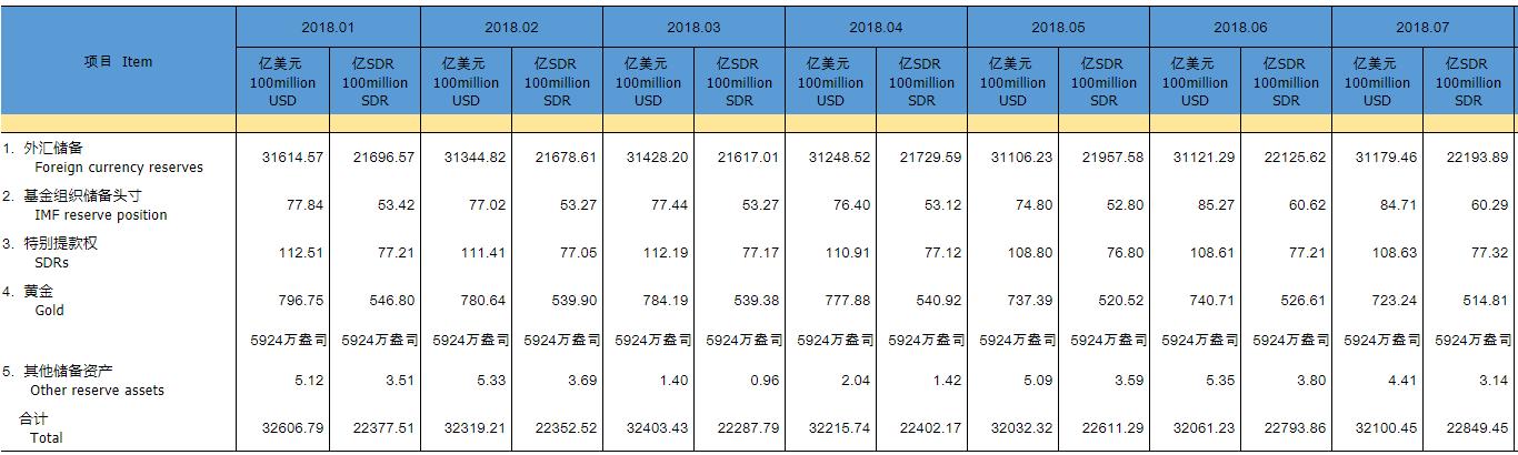 连续第二个月回升 中国7月外储31179.5亿美元