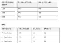 申请阿伯泰大学 中国本硕生分数转换表快来对照