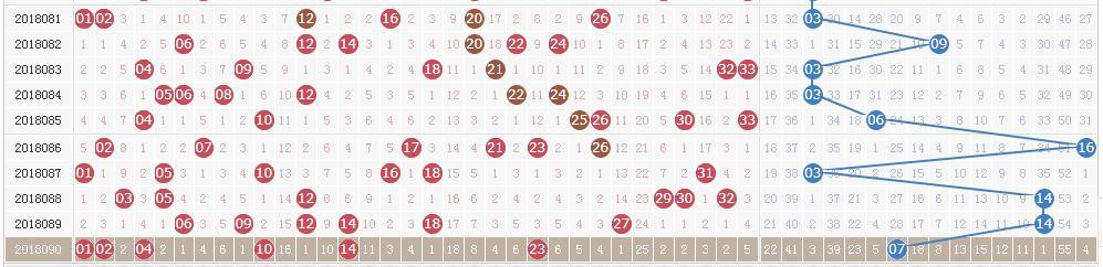 双色球第18091期开奖:头奖4注899万 奖池8.54亿