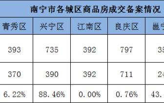 上周南宁商品房成交3137套 新增供应暴跌近8成