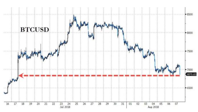 SEC又推迟一个比特币ETF 数字货币全线下挫