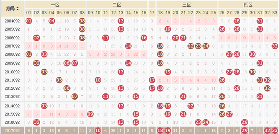 独家-易红双色球第18092期历史同期走势解析
