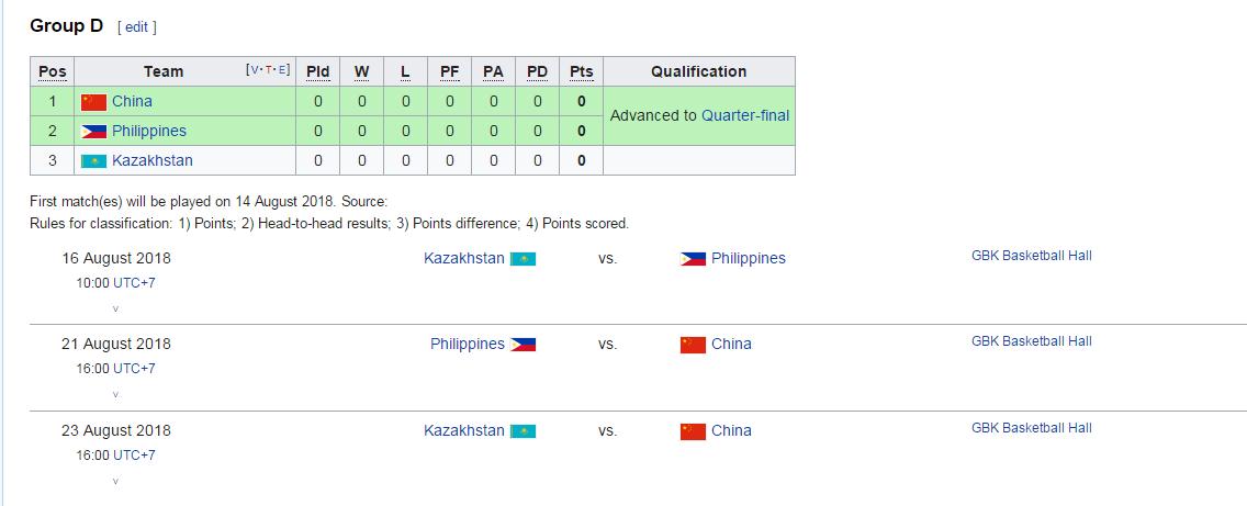 亚运最新赛程:男篮21日战菲律宾23日对阵哈萨克