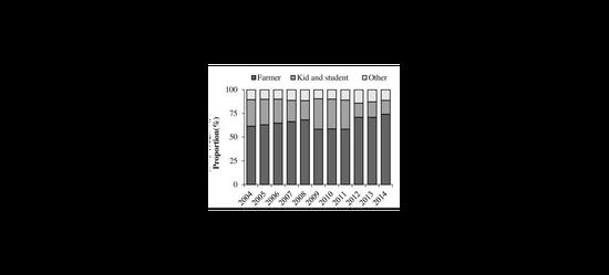 农民(黑)和儿童学生(深灰)是狂犬病最大的受害者,常年占据发病总数的90%左右 / PLoS