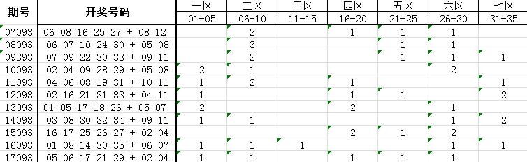 独家-深海大乐透第18093期历史同期号码走势解析