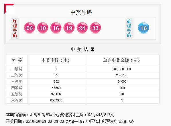 043,817元 附录: 1,其他游戏开奖号码 福彩3d第18214期:881 排列三第
