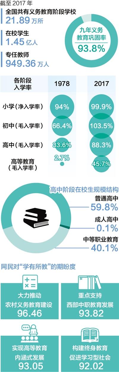 中国教育投入占gdp_我国教育经费支出占GDP比例连续六年高于4%