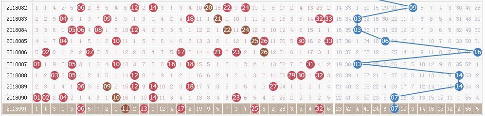 双色球第18092期开奖详情:头奖1注1000万 奖池9.2亿