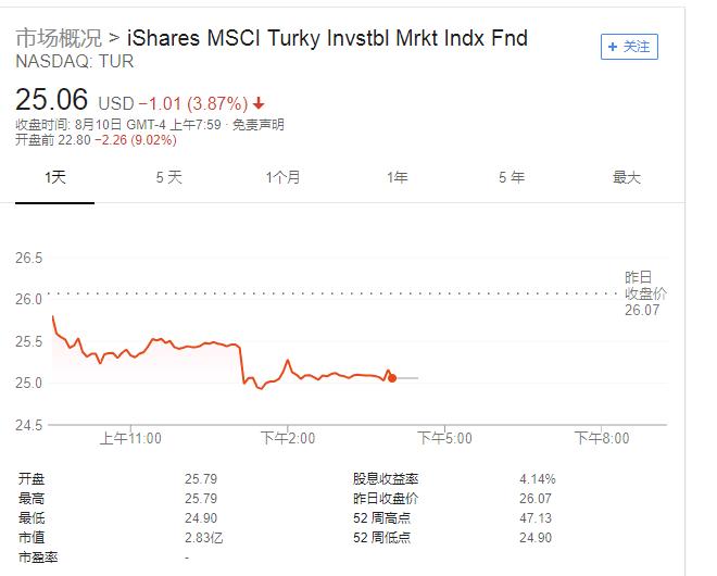 土耳其汇率崩盘吓坏市场 拖累欧股大跌