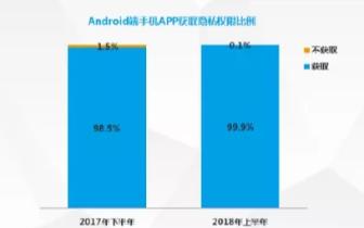 """""""我同意""""的代价:90%的App正在读取你的生活"""