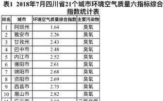 四川7月总体优良天数达91.9% 德阳等7地均为100%