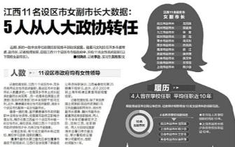 江西有11名设区市女副市长:5人从人大政协转任