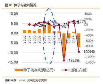 天风证券:海参牛市来了?高温致海参减产分析