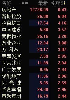 快讯:房地产股早盘高开 新城控股大涨近6%