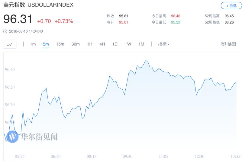 土耳其危机引爆避险情绪!里拉美股跌 美元大涨