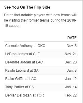 NBA公布新赛季完整赛程 莱纳德1月4日重返圣城