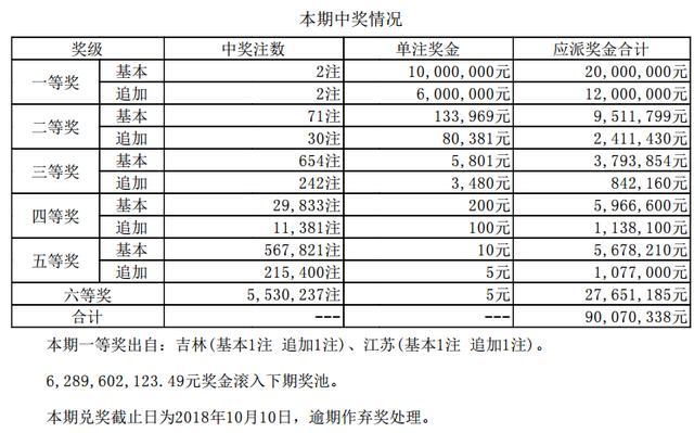 大乐透第18093期开奖详情:吉林、江苏彩民分揽1600万