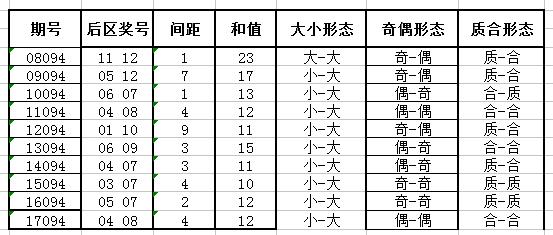 独家-深海大乐透第18094期历史同期号码走势解析
