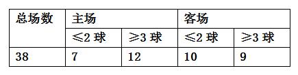 意甲前瞻尤文篇:C罗领衔 老妇人剑指7连冠