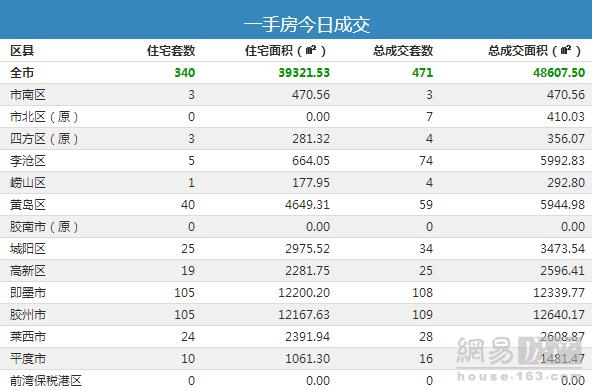 【每日成交】8月13日青岛市新房总成交471套