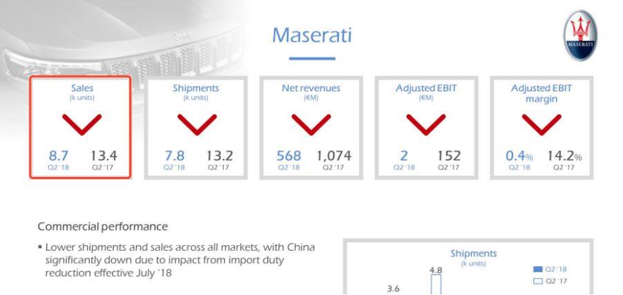 豪车卖不动都怪中国?玛莎拉蒂全球销量骤降35%