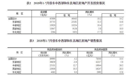 1-7月全国房地产开发投资65886亿 同比增长10.2%
