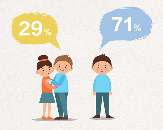 71%大学生单身 近半数男生谈恋爱为解决生理需求