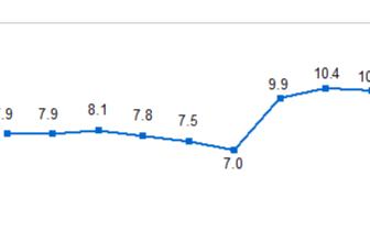 统计局:1-7月房地产开发投资同比增10.2%