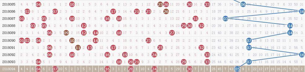 双色球18095期开奖快讯:红球一组三连号+蓝球09